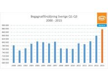 Försäljningen av begagnade bilar i Sverige 2001-2015