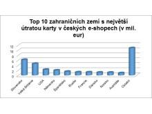 Top 10 zahraničních zemí s nejvyšší útratou kartami na českých e-shopech