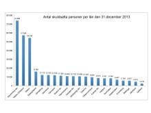 Antalet skuldsatta personer per län