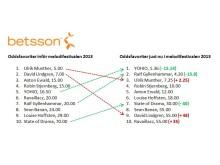 Betsson_oddsförändring i melodifestivalen 2013_final
