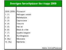Sveriges favoritpizzor tio-i-topp 2009