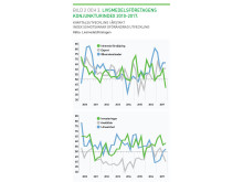 Kvartalsutveckling i årstakt 2010-2017