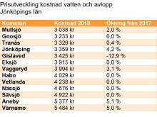 Prisutveckling kostnad vatten och avlopp Jönköpings län