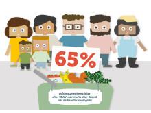 Konsumenter som letar efter KRAV-märkt i affären