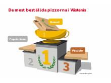 De mest beställda pizzorna i Västerås