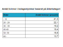Andel kvinnor i bolagsstyrelser baserat på ålderskategori