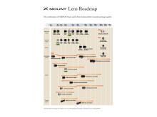 Lens Road Map