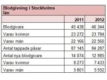 Blodgivning i Stockholms län