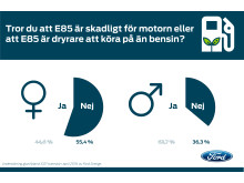 Ford har undersökt svenskarnas kunskaper om E85. Många, framför allt män, tror fortfarande på de gamla myterna.