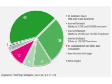 Bevorzugter Wohnort, bau-o-meter 2015
