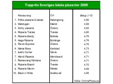 Sveriges bästa pizzerior  2009 tio-i-topp