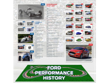 Fordin suorituskykyisten autojen historiaa