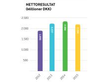 Arla regnskab 2015 - nettoresultat