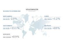 Diagram över Volkswagen-koncernens globala fordonsleveranser januari-december 2018.