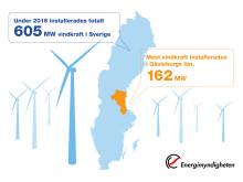 Grafik vindkraftsutbyggnad 2016 högupplöst