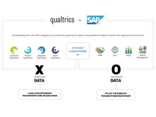 Qualtrics and SAP