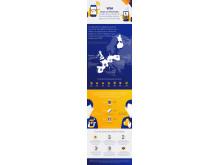 Infografía - Encuesta Visa Europe Pagos Móviles 2015