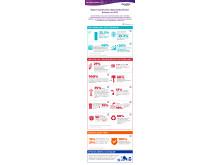 Infografika Raport społeczna odpowiedzialność biznesu 2015
