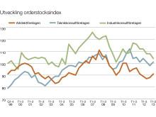 Svenska Teknik&Designföretagen: Utveckling orderstocksindex