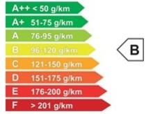 CO2-utsläppet har också sänkts med 2 gram till 115 gram/km.