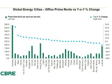 Global Energy Cities - Office Prime Rents vs Y-o-Y % Change