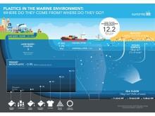 Plast i havet, hvor kommer det fra og hvor blir det av?