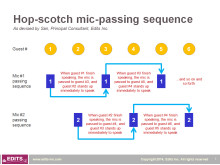 Hop-scotch mic-passing sequence