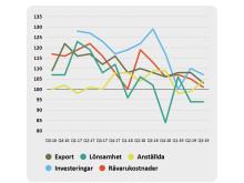 Bild 2. IKEM-Index över antal anställda, råvaru/insatskostnader, lönsamhet och investeringar. Index 100 motsvarar oförändrad utveckling, mätt i årstakt. Indexvärden över 100 markerar ökning