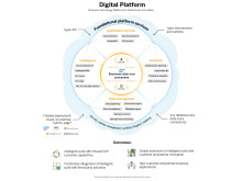 SAP Digital Platform