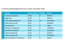 10 största konkurserna under november 2018