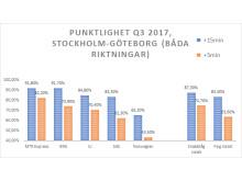 Punktlighet Snabbtåg vs Flyg +5/+25 min, juli-sept 2017 (Fakta: Trafikverket Flightstats.com)