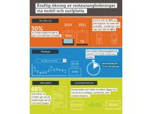 Bookatable Infographic
