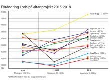 VarukorgUtveckling2018