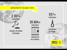 Så användes dödsstraffet runt om i världen under 2019.