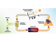 An emissions-free energy system