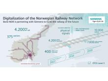 Digital jernbane