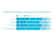 Diagram: Bedingungen für den Erfolg des IoT in Deutschland