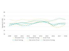 SKI Energibranschen 2009-2018