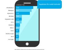 Topplistan för mobil räckvidd