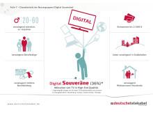Infografik: Der Digital Souveräne