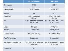 iPhone 6S og S Plus sammenligning