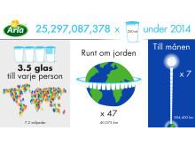 Arla antal mjölkglas 2014