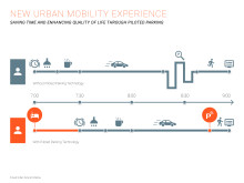 New urban mobility experience - saving time and enhancing quality of life through piloted parking