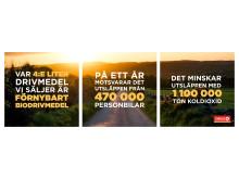 Circle K är Sveriges största lev av förnybara drivmedel