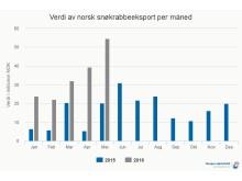 Verdi av norsk snøkrabbeeksport per måned