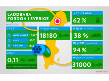 Laddbara fordon i Sverige 2016-03-31