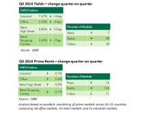 CBRE Rents and Yields, Q3 2014