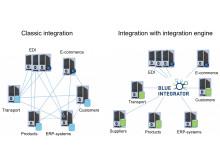 Blue Integrator vs classic integration