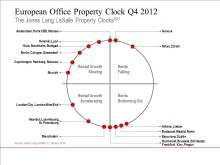 Europe: Office Property Clock Q4 2012
