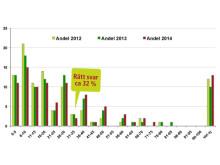 Svenska folkets kunskap om bioenergins roll enligt Sifo 2014